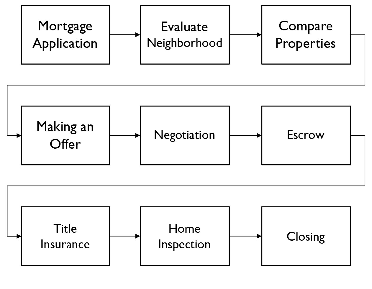 Some Steps in the Home Buying Process